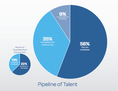 Recruiting Metrics #6 – Pipeline of Talent