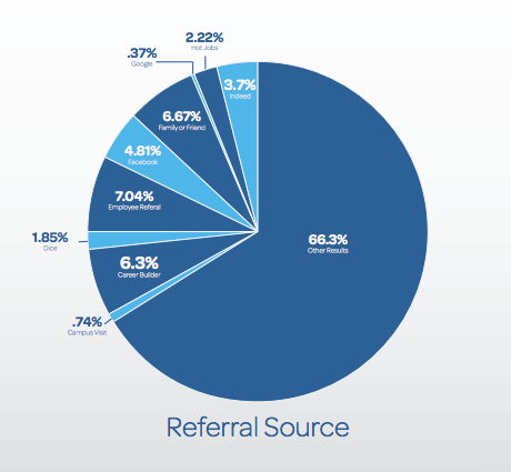 Recruiting Metrics #2 – Sourcing Channel